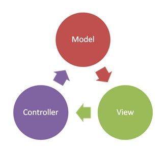 Magento 1 MVC tervezési minta - architektúra