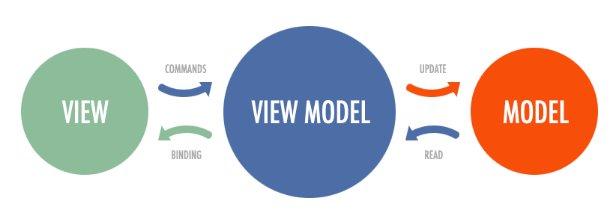 Magento 2 MVVM tervezési minta - architektúra